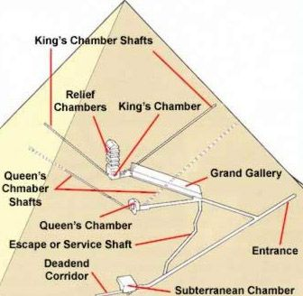 The chambers inside the Great Pyramid of Giza
